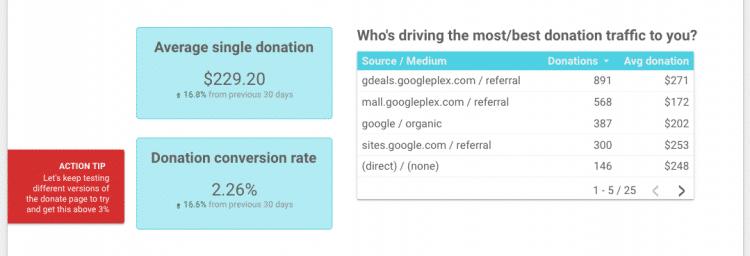Example digital charity dashboard